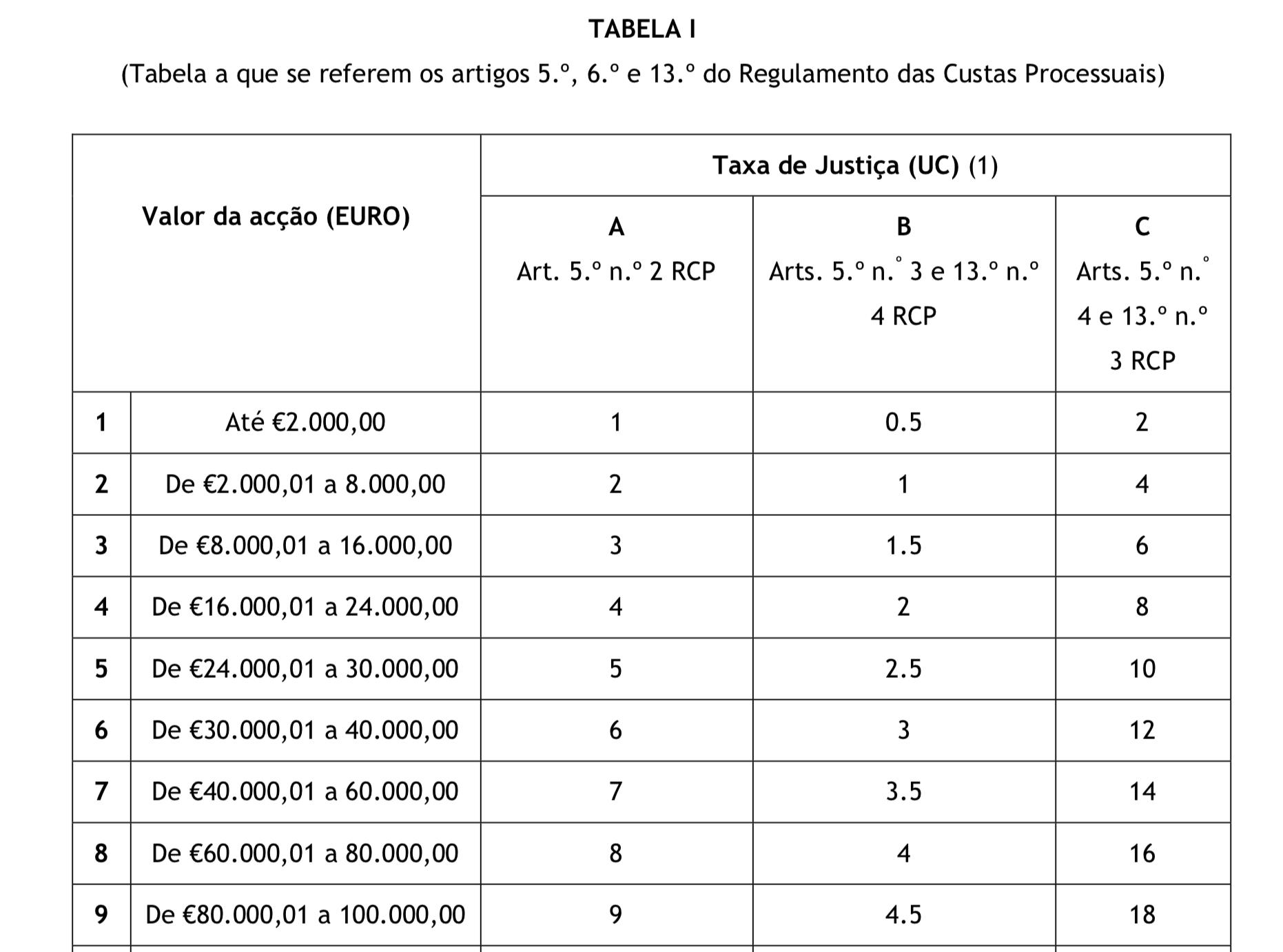 Custas Judiciais para cobrar dívidas de condomínio